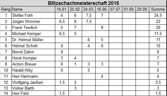 Blitzschach Rangliste 4.Runde